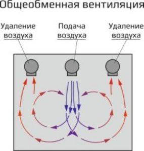 Obshheobmennaya ventilyatsiya
