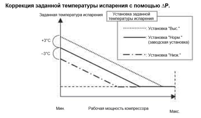 коррекция температуры