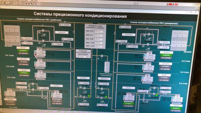 система прецизионного кондиционирования