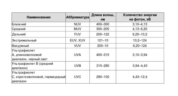 УФ-излучение