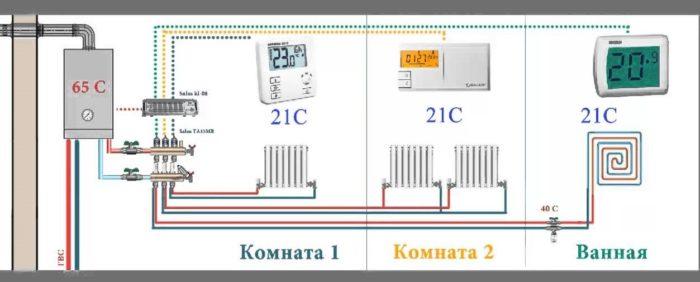 управление отоплением при помощи термостатов