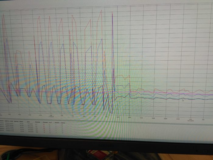 график температуры регулятора